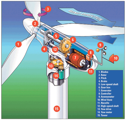windenergy energy windpower